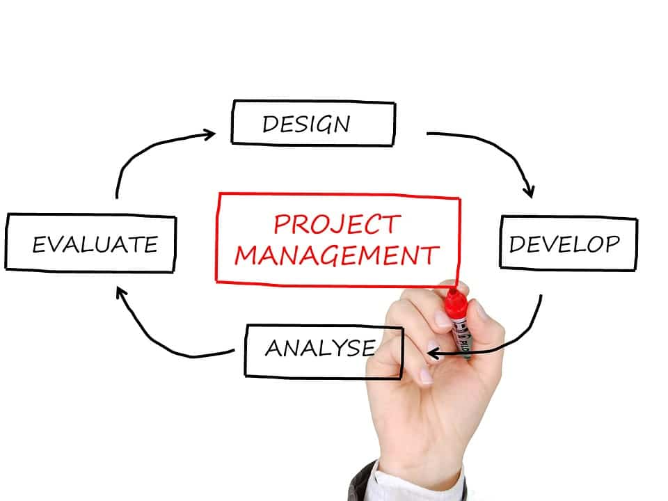 How To Prepare For Project Management Professional Pmp Certification