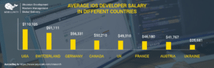 ios-developer