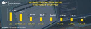 ios-developer