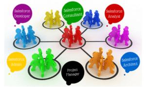 hiring salesforce consultant