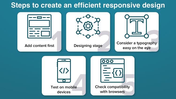 efficient responsive design