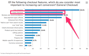Guest Checkout eventually boosted ecommerce sales