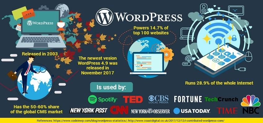 WordPress or HubSpot