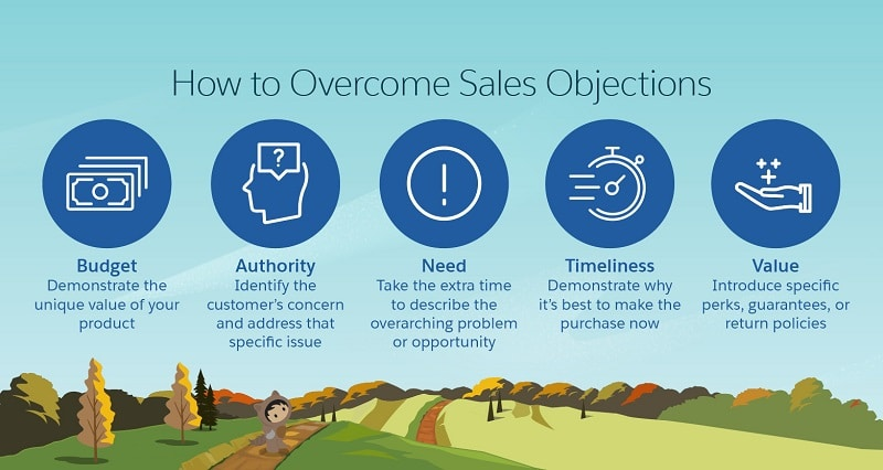 overcoming-sales-objections
