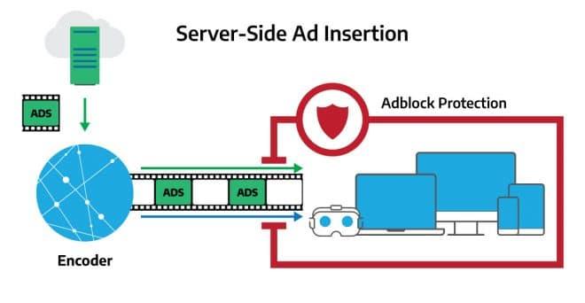server-side ad insertion