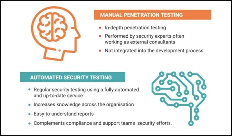 manual penetration testing and automated pentesting