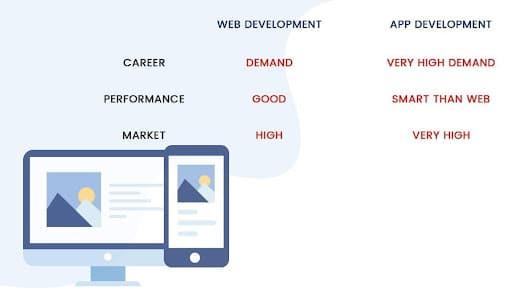 Web developer can use knowledge in application development
